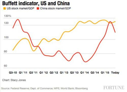 20150730Buffett indicator US China