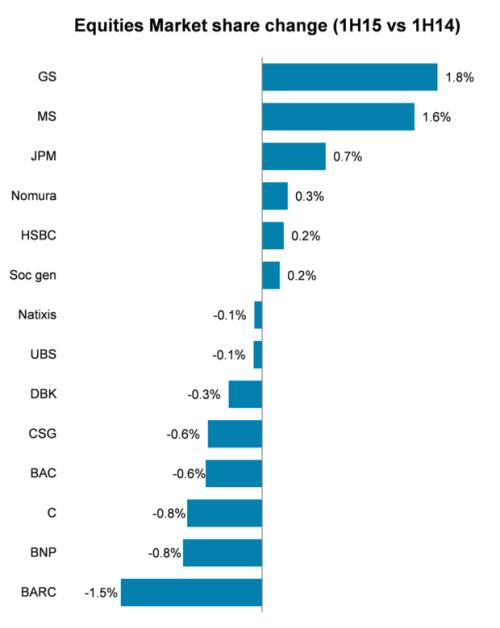 us-banks-goldman-sachs-morgan-stanley-and-jpmorgan-are-gaining-market-share-in-equity-sales-and-trading-at-the-expense-of-european-rivals