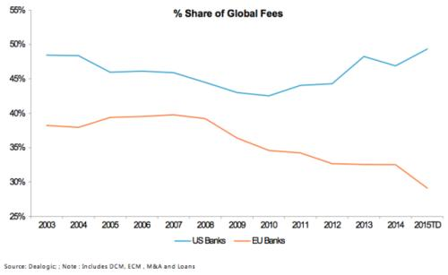 when-you-look-at-overall-investment-banking-revenues-for-us-vs-european-banks-though-theres-a-pretty-notable-divergence
