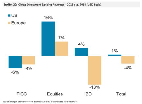 global-investment-banking-revenues-for-us-banks-are-up-16-in-equities-and-4-in-investment-banking