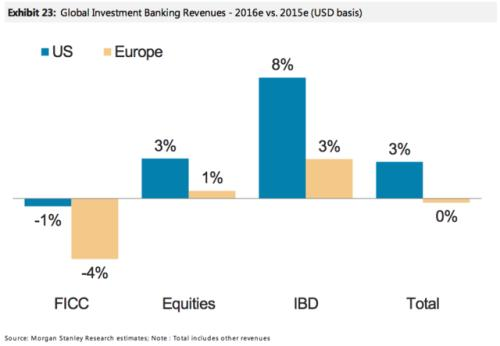 and-looking-ahead-at-2016-us-banks-are-expected-in-increase-revenues-by-another-3