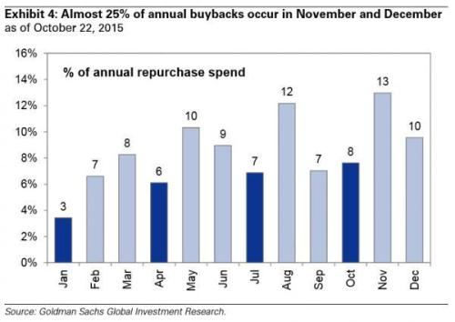 buybacks by month_0