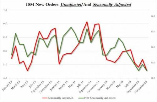 ISM New Orders unadjusted vs adusted_0