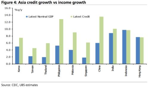 credit growth ubs