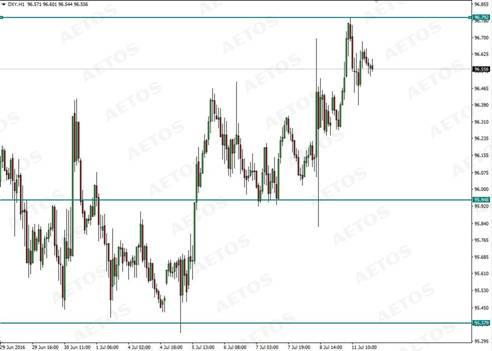 DXY(H1 Chart)
