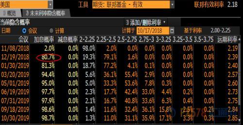 (美联储利率期货一览)