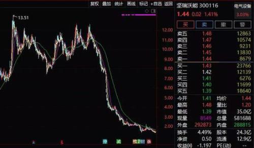 数十只股票预告商誉减值风险