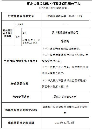 湖北银保监局机关行政处罚信息公开表