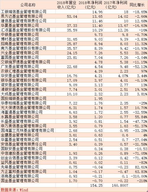 38家基金公司盈利曝光:合计赚154亿 34家盈利4家亏损
