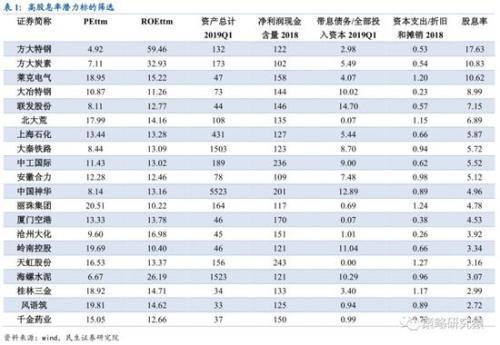 民生策略:利率有下行空间 高股息率策略望获显