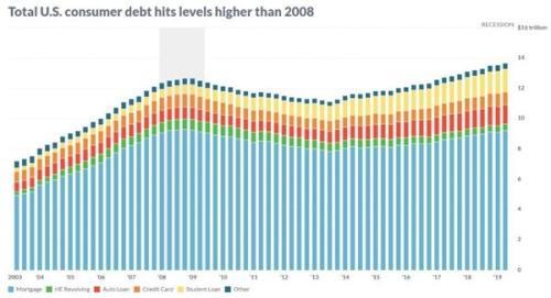 美国消费者债务已超2008年金融危机水平