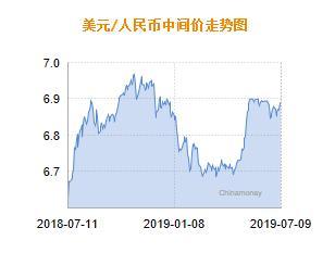 7月9日人民币汇率中间价公布