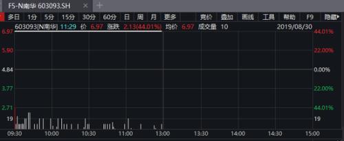 期货业历史性时刻货真价实的A股期货第一股来了