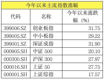 """这20只基金狂赚70%以上 前三季度冠军""""三强争霸""""!"""
