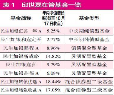 债市去年好股市今年更强 全能型基金经理凤毛麟角