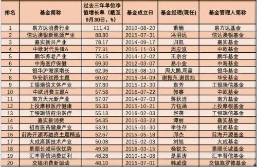 3年5年炒股买债谁最牛?中长跑明星基金:最高暴赚243%