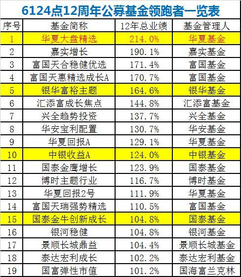 6124点买的基金 华夏嘉实富国银华等赚超100%(名单)