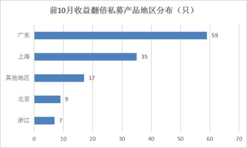 私募打响排名战:127只产品翻倍 为何北京仅9只上榜?