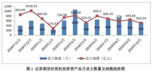 中基协:10月资管备案数量与规模双降 最新规模18.9万亿