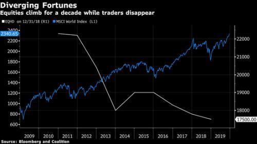 """股指配资操盘动态,股票交易员成了华尔街""""濒危物种"""""""