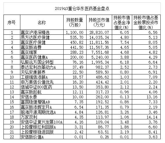 十八大学习华东医药跌停 市值蒸发逾40亿元 持仓