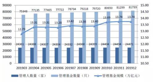 2019年证券私募产品激增16% 规模增长2112亿