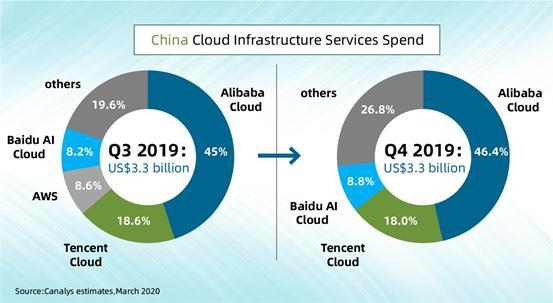 云计算市场最新排名:阿里云第一,份额升至46.4%