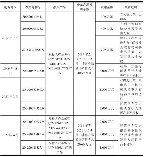 敏芯微电子概念股冲击科创板    遭歌尔股份专利诉讼