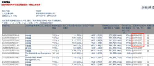 何猷龙连续6日增持新濠国际股份