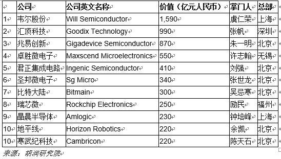 中国芯片公司排名,《2020胡润中国芯片设计10强民营企业》都有哪些?