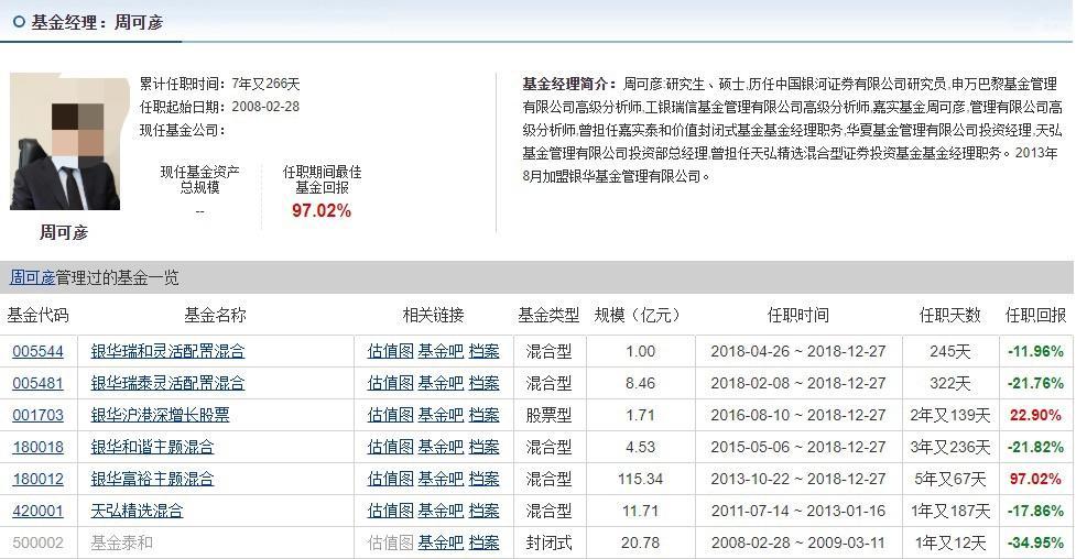 """难逃""""老鼠仓""""诱惑!银华富裕主题原基金经理周可彦非法获利121.04万元,涉及股票95只"""