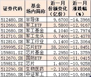 1个月11只ETF跌超10% 昔日最火爆的军工、芯片竟跌得最惨