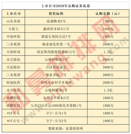 上市公司出手买5.35亿,深圳私募罕见