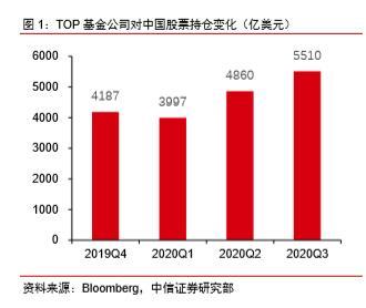全球TOP基金如何配置中国?三季度他们重仓了这些股票