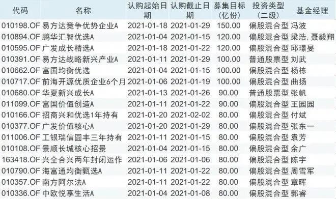 """再上热搜!基金""""开挂""""出场 6天""""吸金""""超2500亿!一季度超300只基金待发"""