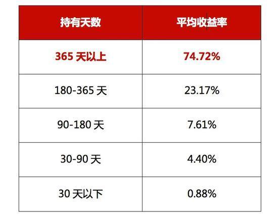 中泰资管:投资基金要赚钱 光经理给力还不够