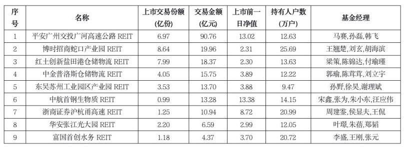 首批9只公募REITs上市首日涨跌 二级市场或再掀热潮